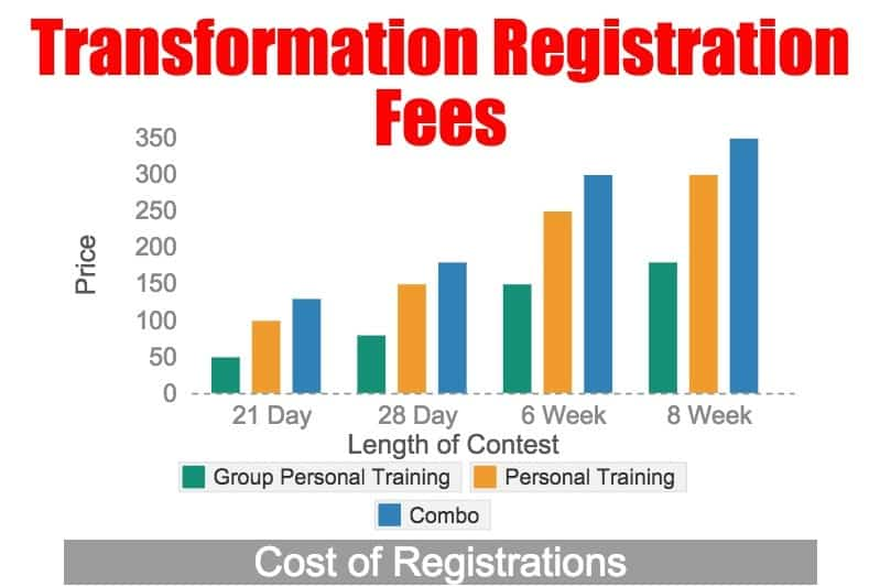 Transformation Contest Registration Fees