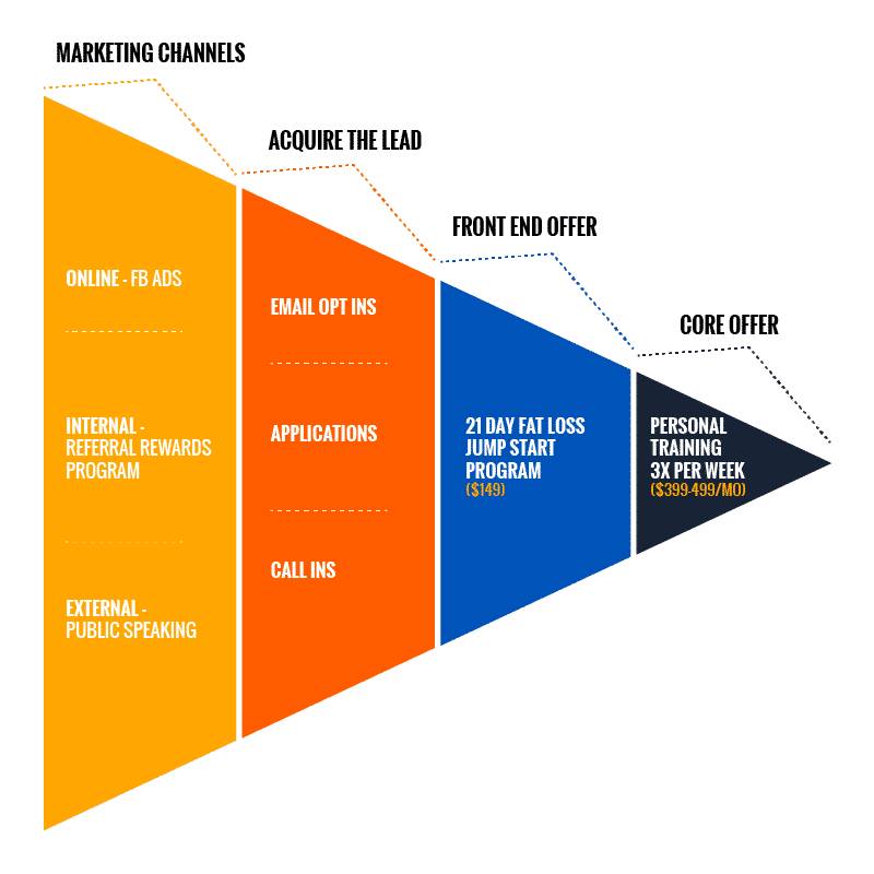 Fitness Business Marketing Funnel Example