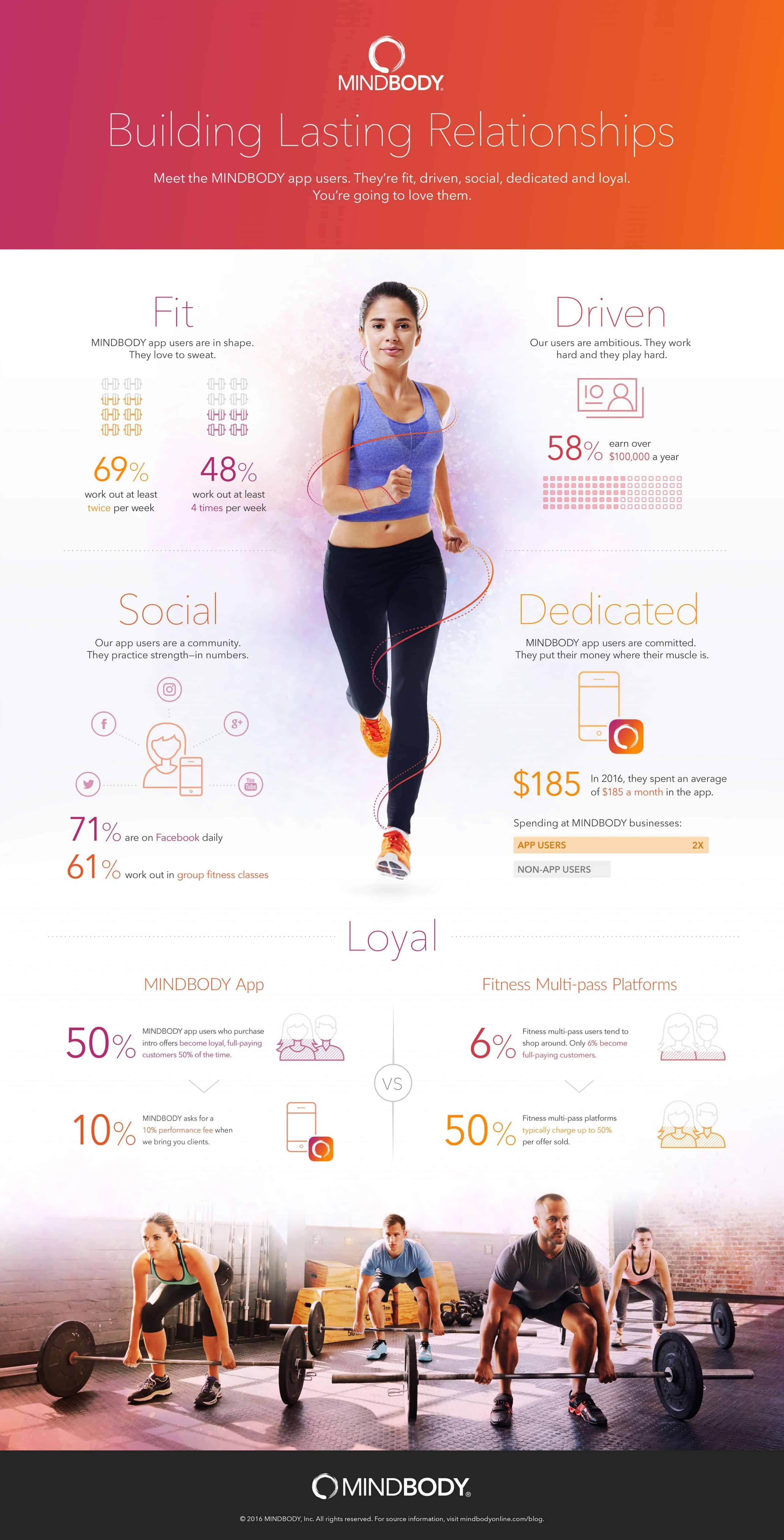 MINDBODY-infographic-relationships-full (1)