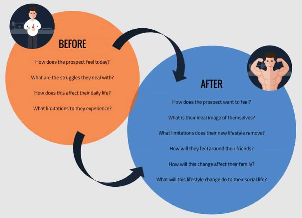 Before and After - Upgrade Marketing