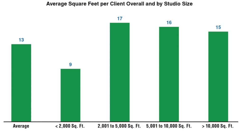 Average squeet per client