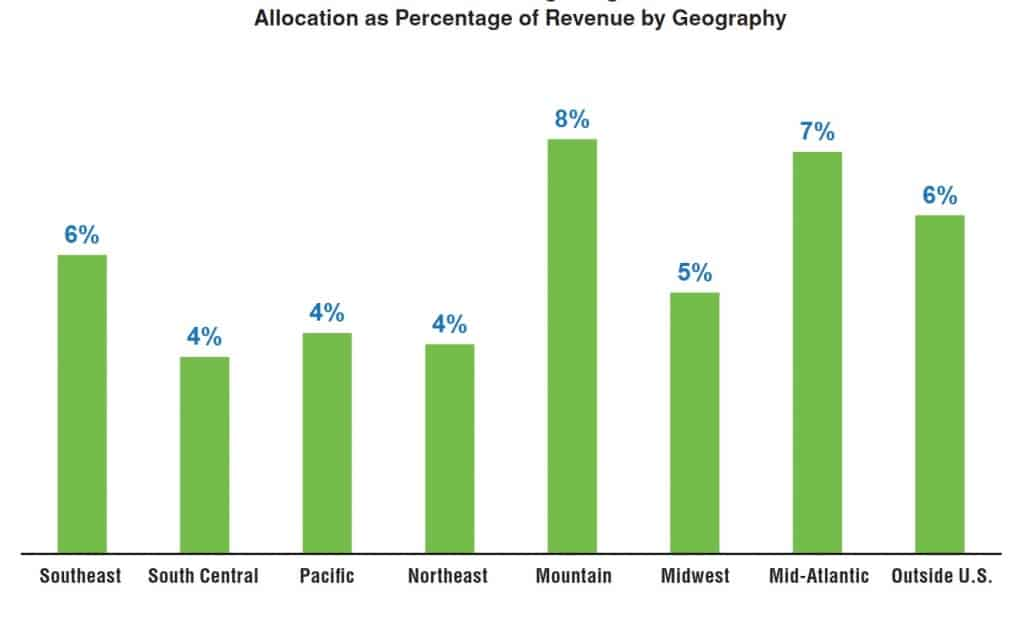 geography marketing allocation